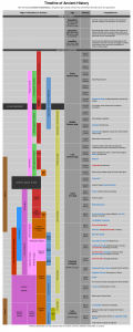 Ancient Civilizations chart