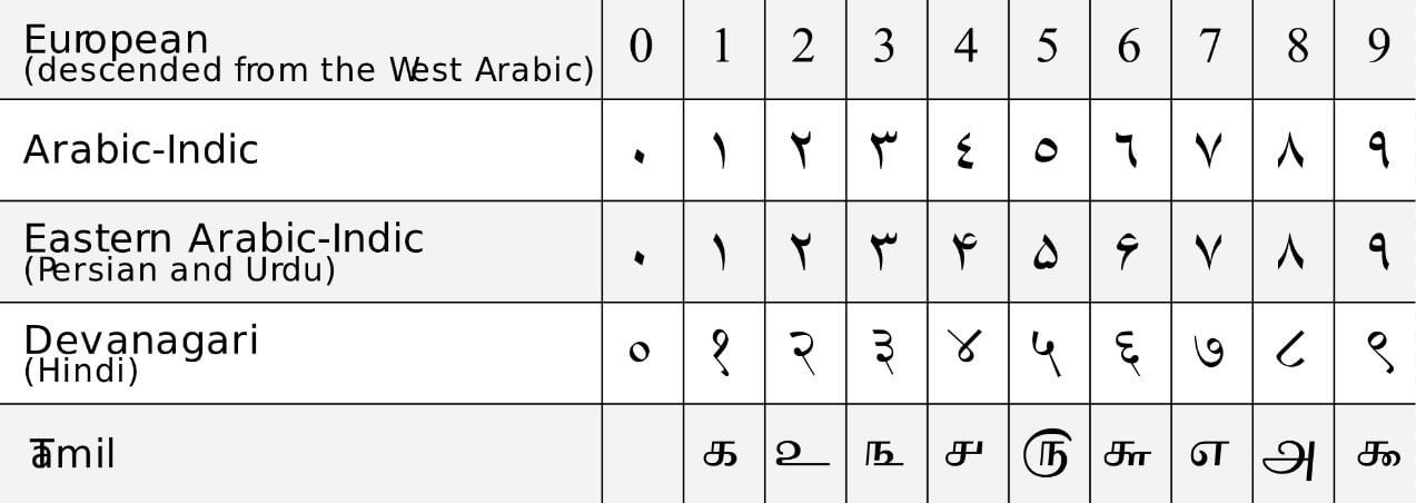 Ancient numeral systems